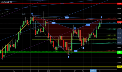 S61!: Major Potential Reversal Zone with 5m Confluence