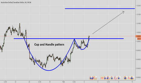 AUDCAD: Cup and Handle ...
