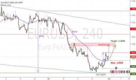 EURUSD: EURUSD : Enter long, bullish dynamic in formation