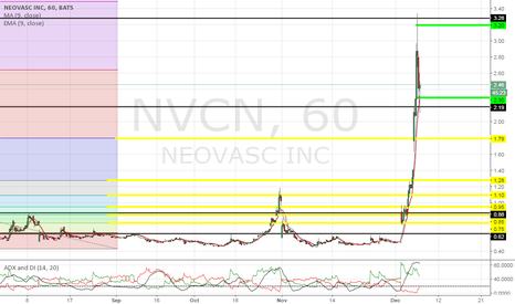 NVCN: Respect the levels :)