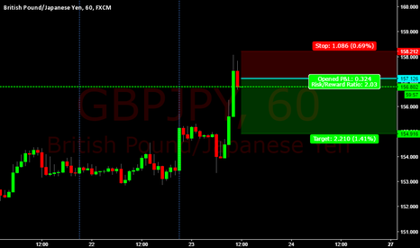 GBPJPY: Sell this one good oppertunity