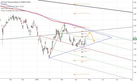 TNX: 10 Year Treasury Note possible scenario
