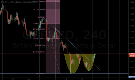 GBPNZD: Miley Cyrus Twerking on GBPNZD, breakout imminent!