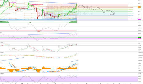 BTCUSD3M: Time for a retrace