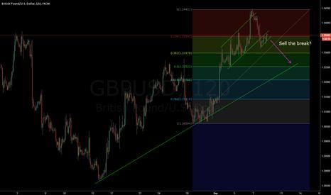 GBPUSD: GBPUSD short term sell