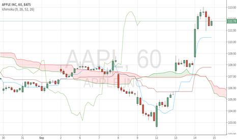 AAPL: APPL price bullish in many timeframes (1D+4H+1H).