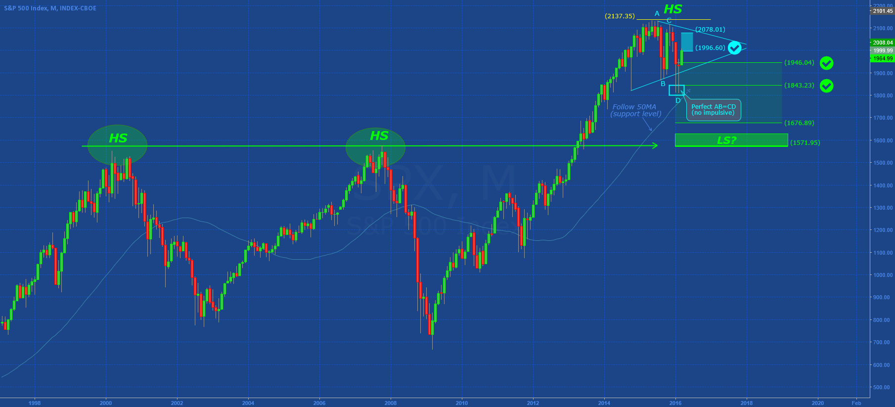 SP500: Technical Market in 2016