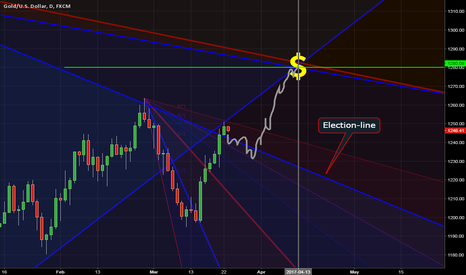 XAUUSD: Gold is friends with Trump and Gold is curious of 1280