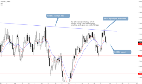 AUDUSD: AUDUSD Capped by Trend Line Resistance, 0.7608 Is Support