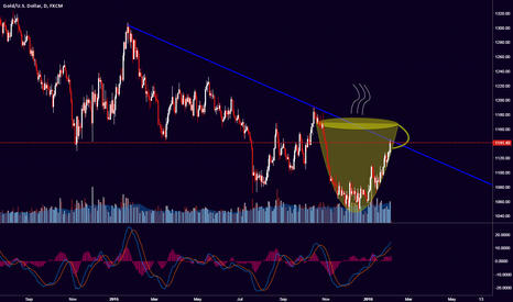 XAUUSD: Anyone fancy a cup of GOLD soon?