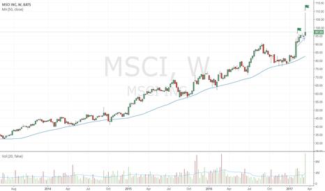 MSCI: Second bearish up-thrust