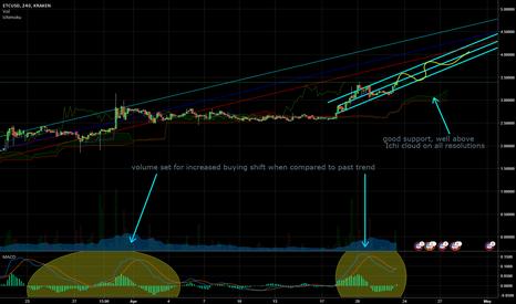 ETCUSD: ETCUSD tracking current bullish trend