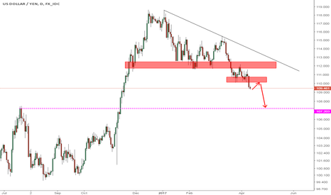 USDJPY: USDJPY D1 Wait for Pull back for sell Move