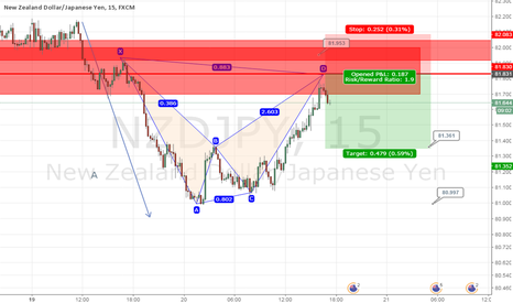 NZDJPY: Potential Bearish Bat