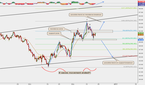 USOIL: Important levels to watch on Crude Oil