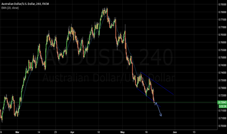 AUDUSD: AUDUSD: Short opportunity at minor pullback