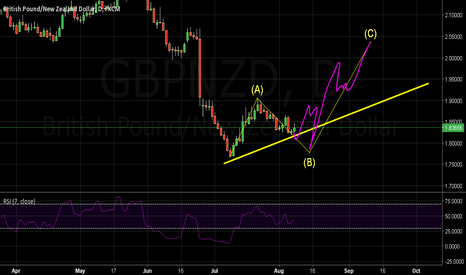 GBPNZD: Just A View