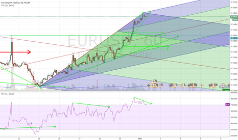 EURUSD: I stil keep in mind that divergence can come in to a play