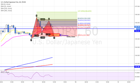 USDJPY: POTENTIAL BULLISH GARTLEY PATTERN ON USDJPY