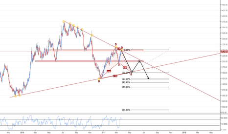 XAUUSD: Going Short Baby !! GOLD
