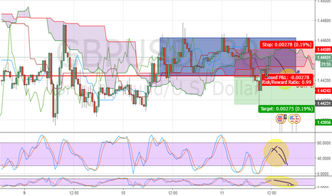 GBPUSD: short for scalping