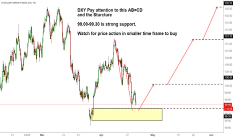 DXY: DXY Pay attention to this AB=CD