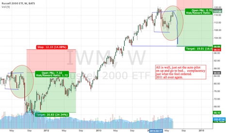 "IWM: IWM, 2011 all over again, ""all is well, all is well"""
