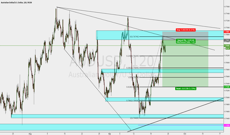 AUDUSD: trend line rejection