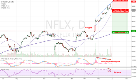 NFLX: Now is the time to short NFLX