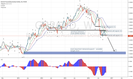 GBPAUD: GBP Opening Gap Down into October