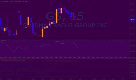 GS: Long Position On Goldman Sachs(GS)