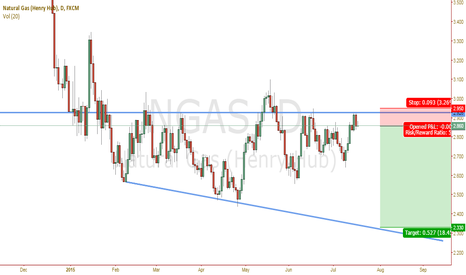 NGAS: Strong resistance won't let it get through