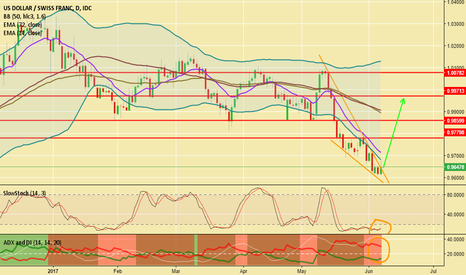 USDCHF: USDCHF Ready For Lift Off