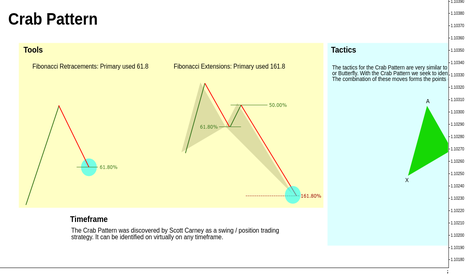 EURUSD: Crab Pattern // Engagement Rules // Educational ®