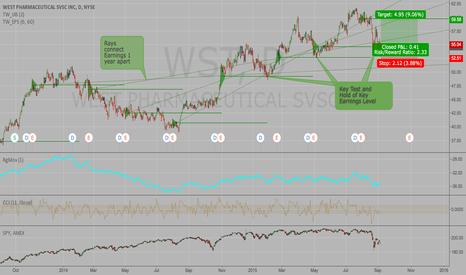 WST: WST - West Pharma holding Key Earnings Level Support - 9% upside