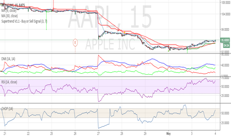 AAPL: Apple buy signal triggered at 93$