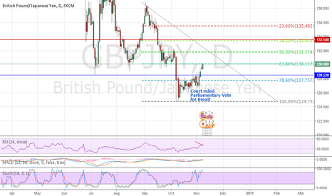 GBPJPY: Faith in GBP restored