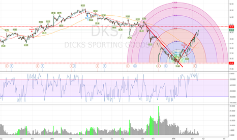 DKS: DKS following a nice arc retracement