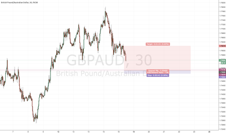 GBPAUD: Intraday S&D trade #9- GBPAUD long