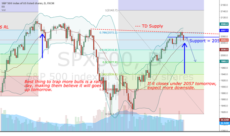 SPX500: SP goes lower after failure of converting 2057 resistance