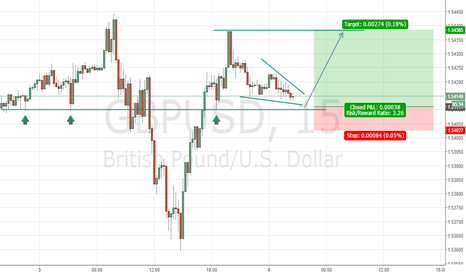 GBPUSD: GBPUSD: Prepare for the next up move