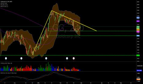 GG: Descending Triangle or Polo Pattern??