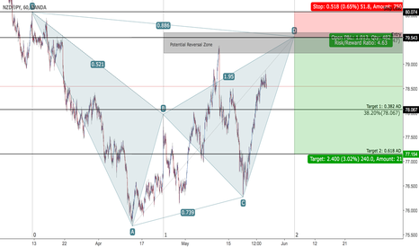 NZDJPY: NZD/JPY - Bearish Bat