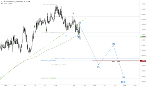 USDNOK: elliott wave: Third wave in action!