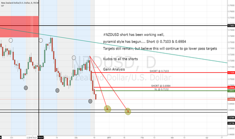 NZDUSD: #NZDUSD short working out very well.. Thank you Santa