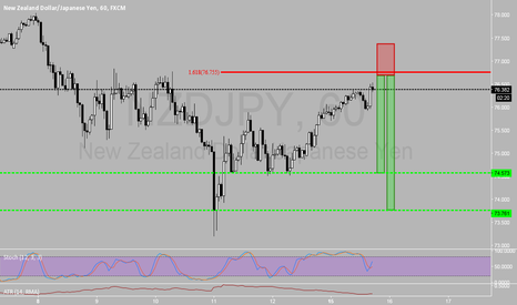 NZDJPY: Setup of the Day