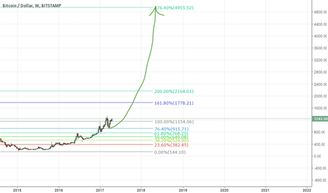BTCUSD: bitcoin can hit 5000$ , 1000$ will not be seen again