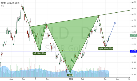 GLD: GOLD Inverse head & shoulders formation