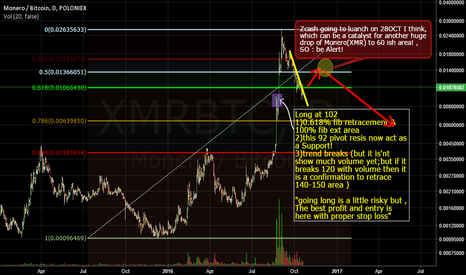 XMRBTC: XMR  possible retrace...........ENJOY! ;)