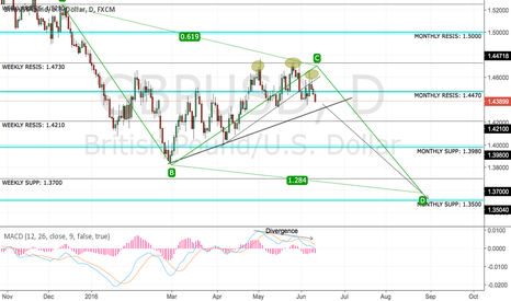 GBPUSD: GBPUSD DOWNSIDE READY